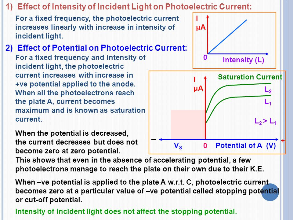 1) Effect of Intensity of Incident Light on Photoelectric Current: For a fixed frequency, the photoelectric current increases linearly with increase i