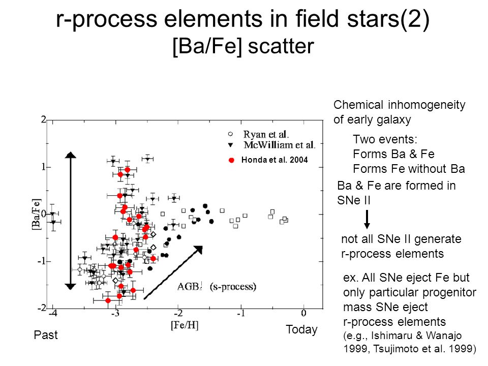 r-process elements in field stars(2) [Ba/Fe] scatter Today Past Chemical inhomogeneity of early galaxy Ba & Fe are formed in SNe II Two events: Forms Ba & Fe Forms Fe without Ba ex.