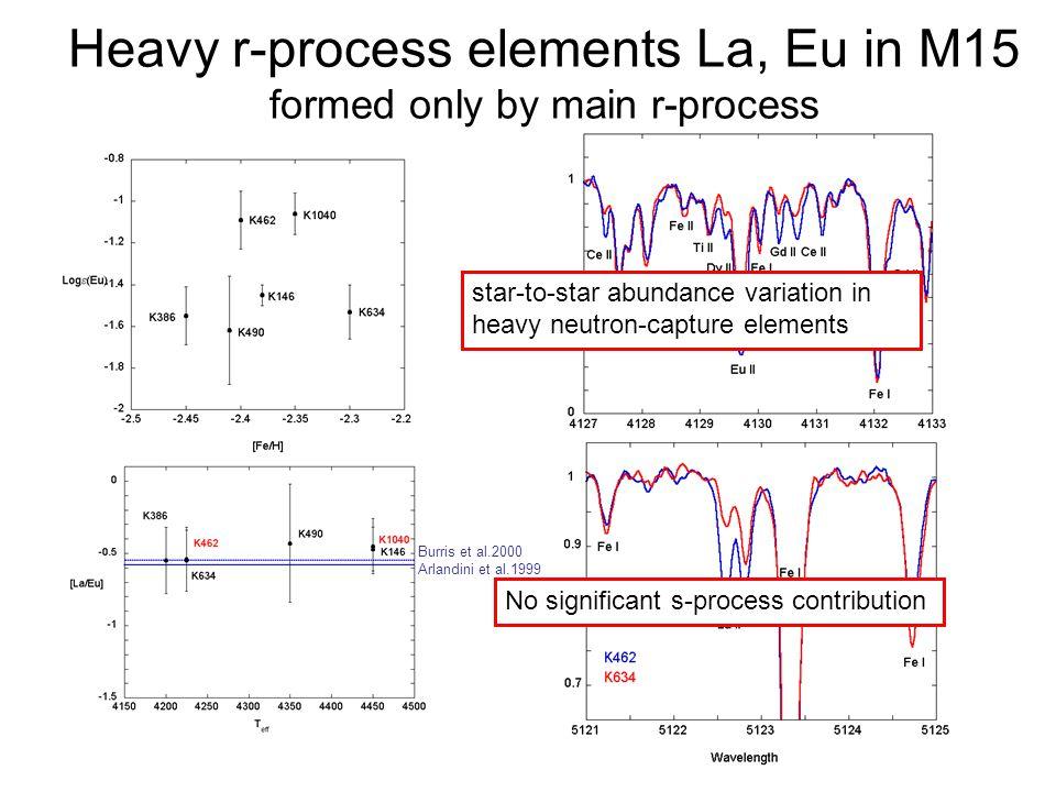 Light r-process elements Y, Zr in M15 formed by main r & weak r-process Uniform weak r-process enrichment inhomogeneities of main r-process enrichment consistent with Galactic chemical evolution models Tumlinson(2005), Travaglio et al.(2001), Ishimaru et al.(2005) Otsuki et al.