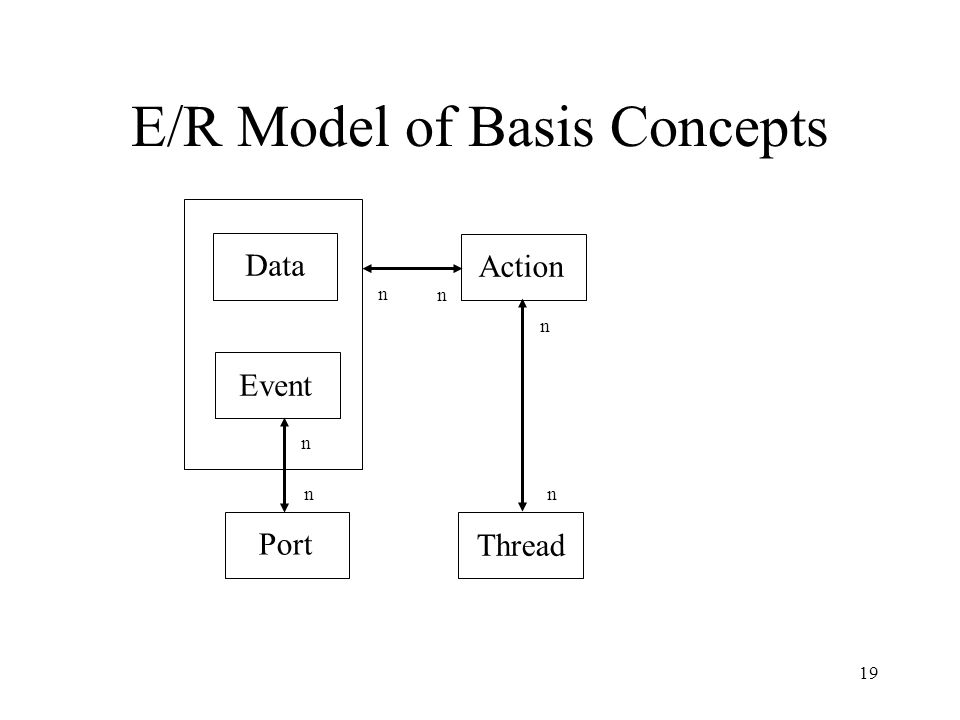 19 E/R Model of Basis Concepts Data Event Action Thread Port n n n n n n