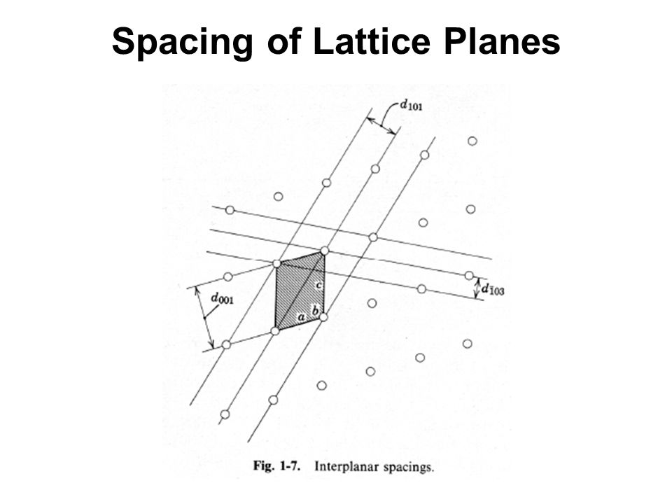 Spacing of Lattice Planes