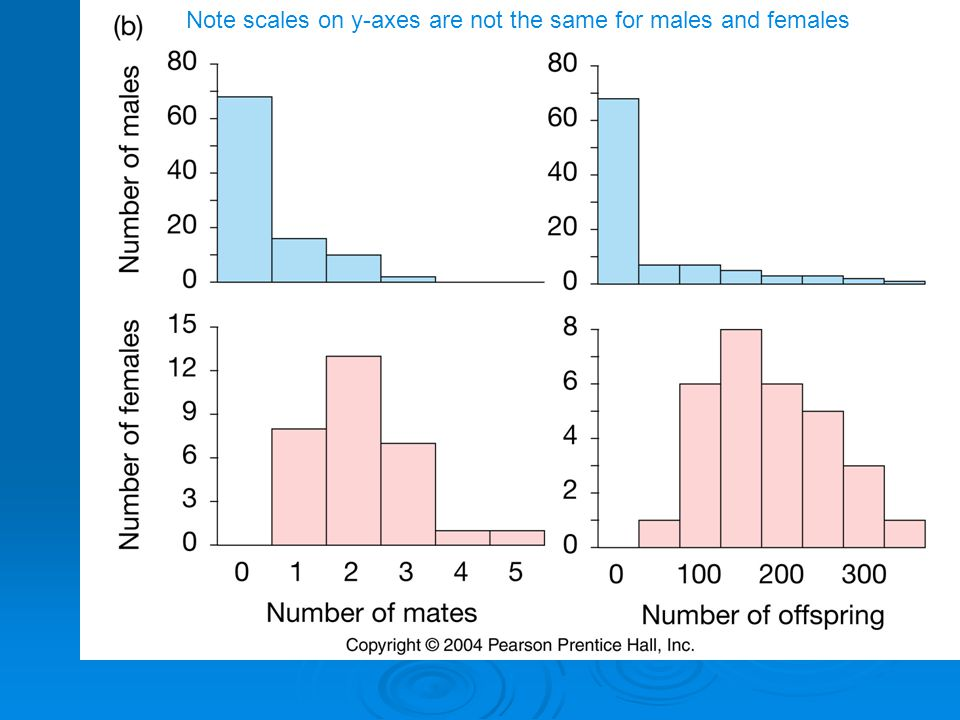 Note scales on y-axes are not the same for males and females