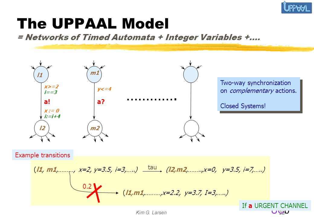 UCb Kim G. Larsen 22 The UPPAAL Model = Networks of Timed Automata + Integer Variables +…. l1 l2 a! x>=2 i==3 x := 0 i:=i+4 m1 m2 a? y<=4 …………. Two-wa
