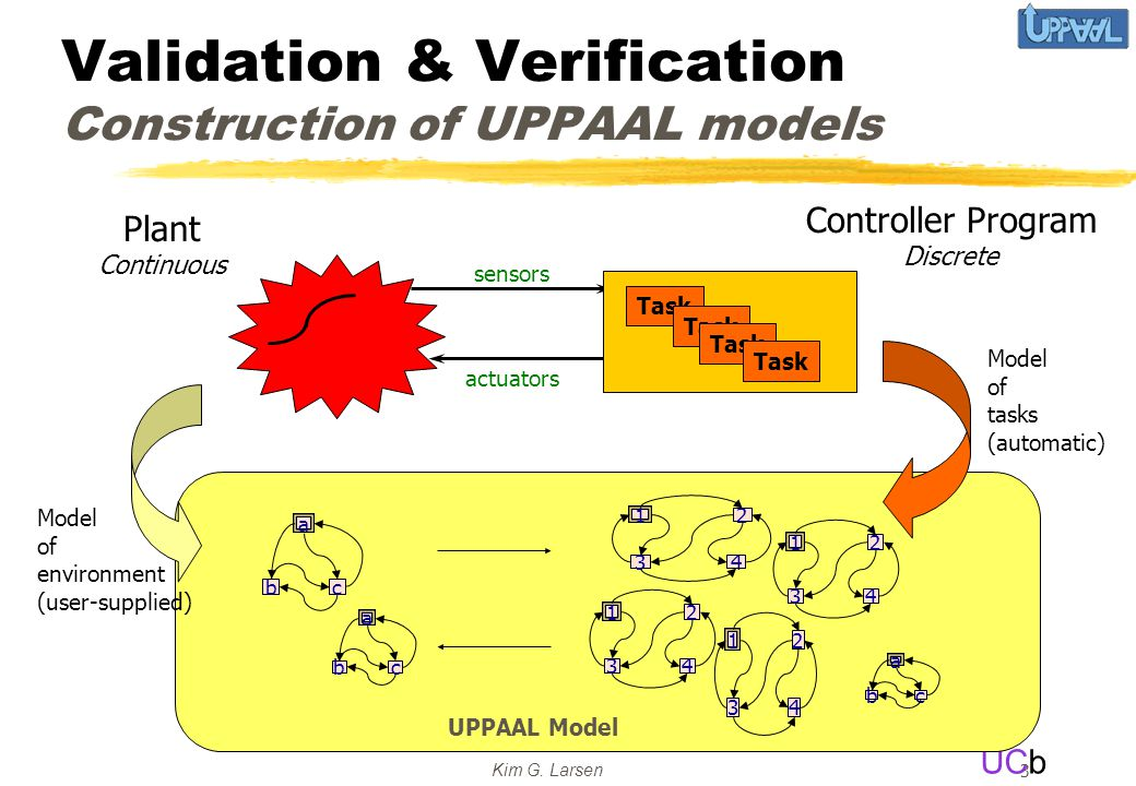 UCb Kim G. Larsen 3 Validation & Verification Construction of UPPAAL models Plant Continuous Controller Program Discrete sensors actuators Task a cb 1