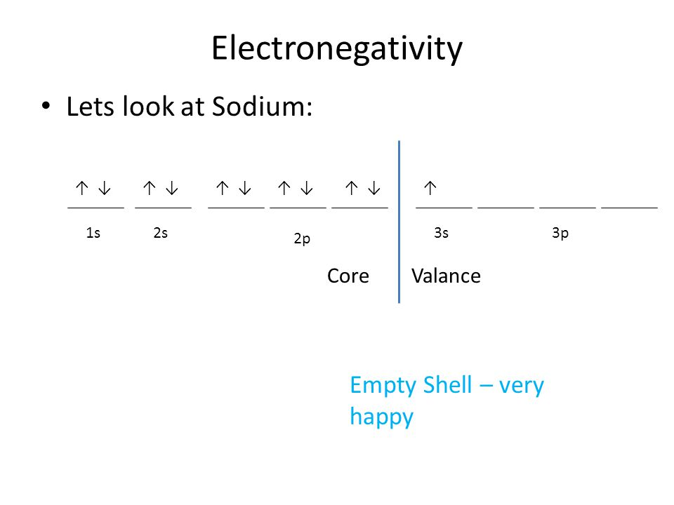 Electronegativity Lets look at Sodium: 2s1s 2p ↓↑↑↑↑↑↓↓↓ CoreValance Empty Shell – very happy 3s ↓↑ 3p