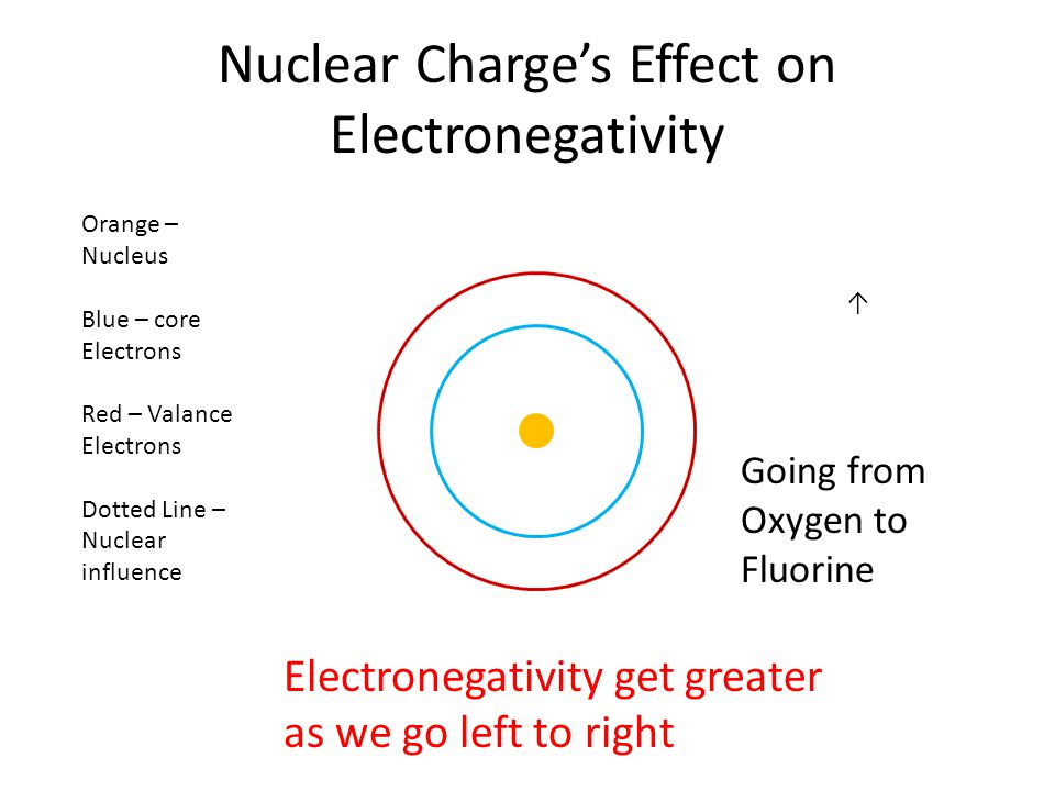 Nuclear Charge's Effect on Electronegativity ↑ Going from Oxygen to Fluorine Orange – Nucleus Blue – core Electrons Red – Valance Electrons Dotted Line – Nuclear influence Electronegativity get greater as we go left to right
