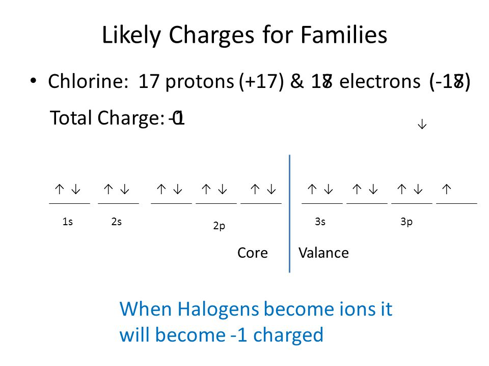Likely Charges for Families Chlorine: 17 protons (+17) & 2s1s 2p ↓↑↑↑↑↑↓↓↓ CoreValance 3s ↓ 3p electrons Total Charge: 17(-17)18(-18) 0 When Halogens become ions it will become -1 charged ↑↓↑↓↑↓↑ ↓