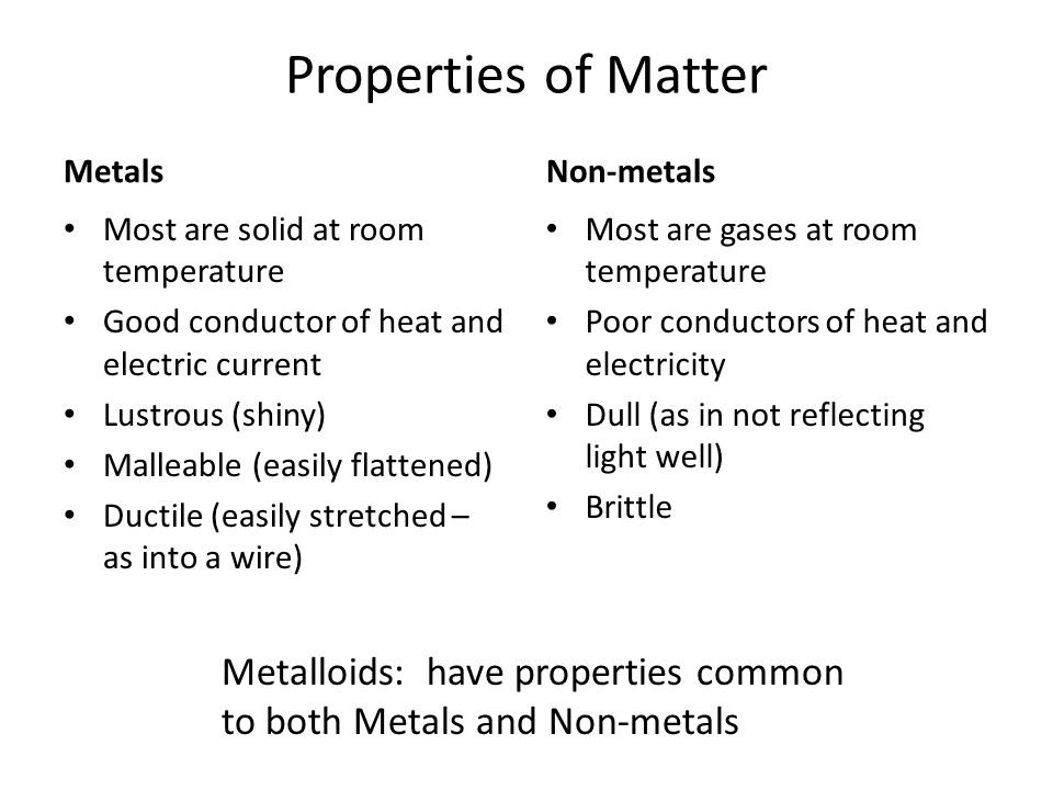 Properties of Matter Metals Most are solid at room temperature Good conductor of heat and electric current Lustrous (shiny) Malleable (easily flattened) Ductile (easily stretched – as into a wire) Non-metals Most are gases at room temperature Poor conductors of heat and electricity Dull (as in not reflecting light well) Brittle Metalloids: have properties common to both Metals and Non-metals