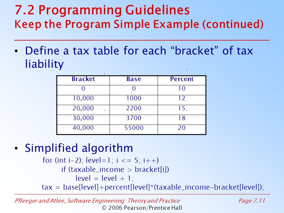 Pfleeger and Atlee, Software Engineering: Theory and PracticePage 7.11 © 2006 Pearson/Prentice Hall 7.2 Programming Guidelines Keep the Program Simple Example (continued) Define a tax table for each bracket of tax liability Simplified algorithm for (int i-2); level=1; i <= 5; i++) if (taxable_income > bracket[i]) level = level + 1; tax = base[level]+percent[level]*(taxable_income-bracket[level]); BracketBasePercent 0010 10,000100012 20,000220015 30,000370018 40,0005500020
