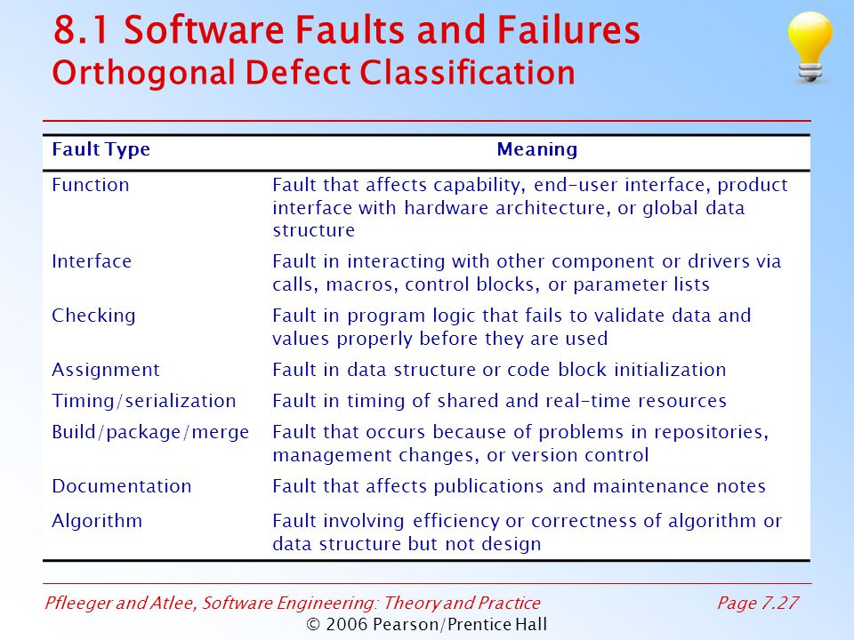 Pfleeger and Atlee, Software Engineering: Theory and PracticePage 7.27 © 2006 Pearson/Prentice Hall 8.1 Software Faults and Failures Orthogonal Defect Classification Fault TypeMeaning FunctionFault that affects capability, end-user interface, product interface with hardware architecture, or global data structure InterfaceFault in interacting with other component or drivers via calls, macros, control blocks, or parameter lists CheckingFault in program logic that fails to validate data and values properly before they are used AssignmentFault in data structure or code block initialization Timing/serializationFault in timing of shared and real-time resources Build/package/mergeFault that occurs because of problems in repositories, management changes, or version control DocumentationFault that affects publications and maintenance notes AlgorithmFault involving efficiency or correctness of algorithm or data structure but not design