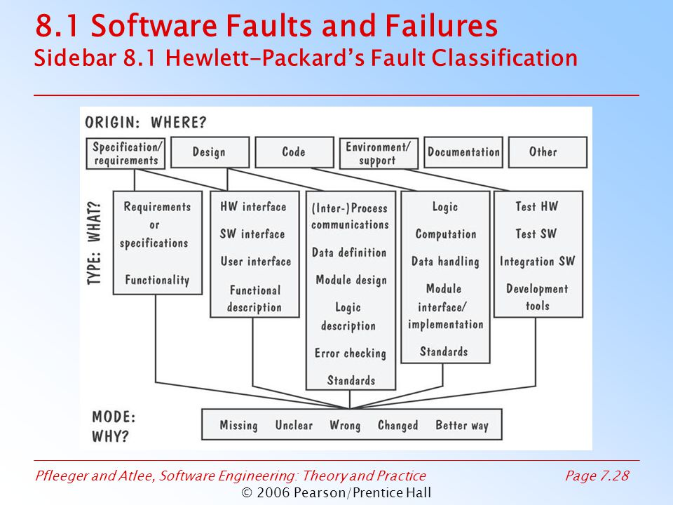 Pfleeger and Atlee, Software Engineering: Theory and PracticePage 7.28 © 2006 Pearson/Prentice Hall 8.1 Software Faults and Failures Sidebar 8.1 Hewlett-Packard's Fault Classification