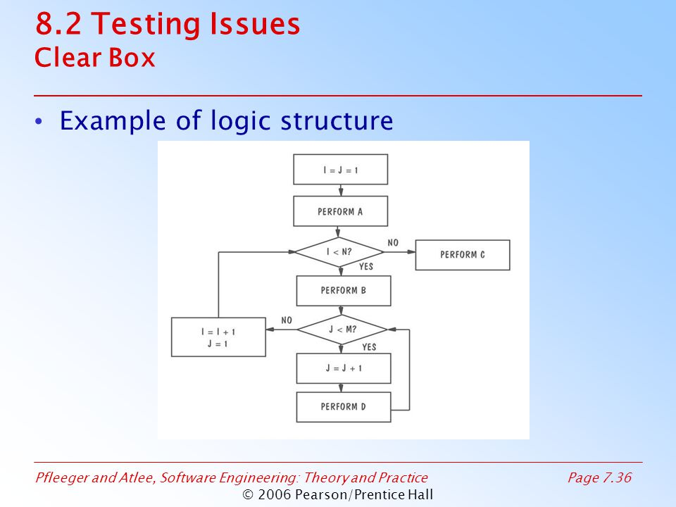 Pfleeger and Atlee, Software Engineering: Theory and PracticePage 7.36 © 2006 Pearson/Prentice Hall 8.2 Testing Issues Clear Box Example of logic structure