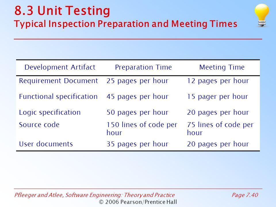 Pfleeger and Atlee, Software Engineering: Theory and PracticePage 7.40 © 2006 Pearson/Prentice Hall 8.3 Unit Testing Typical Inspection Preparation and Meeting Times Development ArtifactPreparation TimeMeeting Time Requirement Document25 pages per hour12 pages per hour Functional specification45 pages per hour15 pager per hour Logic specification50 pages per hour20 pages per hour Source code150 lines of code per hour 75 lines of code per hour User documents35 pages per hour20 pages per hour