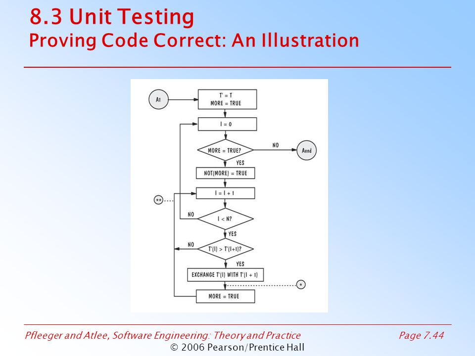 Pfleeger and Atlee, Software Engineering: Theory and PracticePage 7.44 © 2006 Pearson/Prentice Hall 8.3 Unit Testing Proving Code Correct: An Illustration
