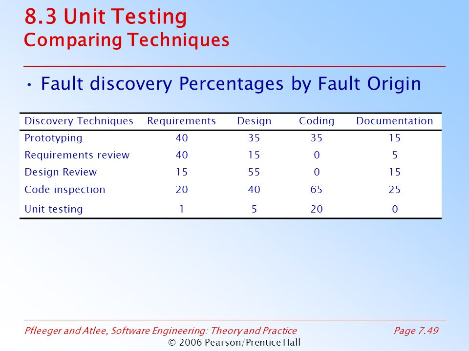 Pfleeger and Atlee, Software Engineering: Theory and PracticePage 7.49 © 2006 Pearson/Prentice Hall 8.3 Unit Testing Comparing Techniques Fault discovery Percentages by Fault Origin Discovery TechniquesRequirementsDesignCodingDocumentation Prototyping4035 15 Requirements review401505 Design Review1555015 Code inspection20406525 Unit testing15200