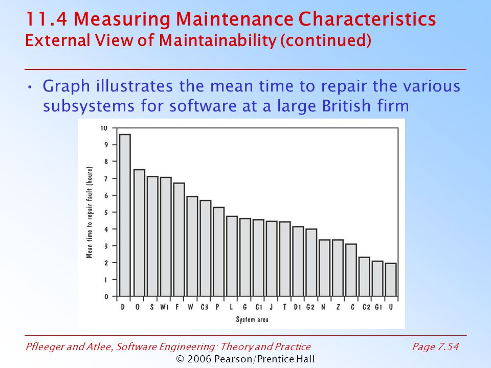 Pfleeger and Atlee, Software Engineering: Theory and PracticePage 7.54 © 2006 Pearson/Prentice Hall 11.4 Measuring Maintenance Characteristics External View of Maintainability (continued) Graph illustrates the mean time to repair the various subsystems for software at a large British firm