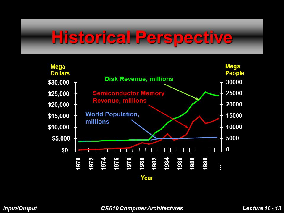 Input/OutputCS510 Computer ArchitecturesLecture 16 - 13 Historical Perspective Year $0 $5,000 $10,000 19701972197419761978198019821984198619881990...