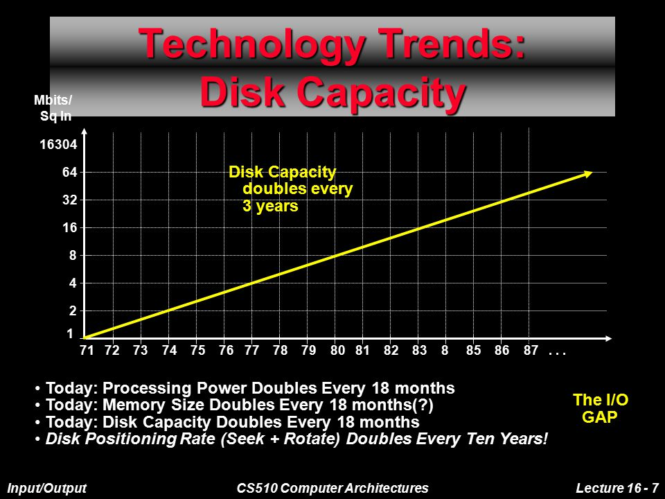 Input/OutputCS510 Computer ArchitecturesLecture 16 - 7 Technology Trends: Disk Capacity 71 72 73 74 75 76 77 78 79 80 81 82 83 8 85 86 87...