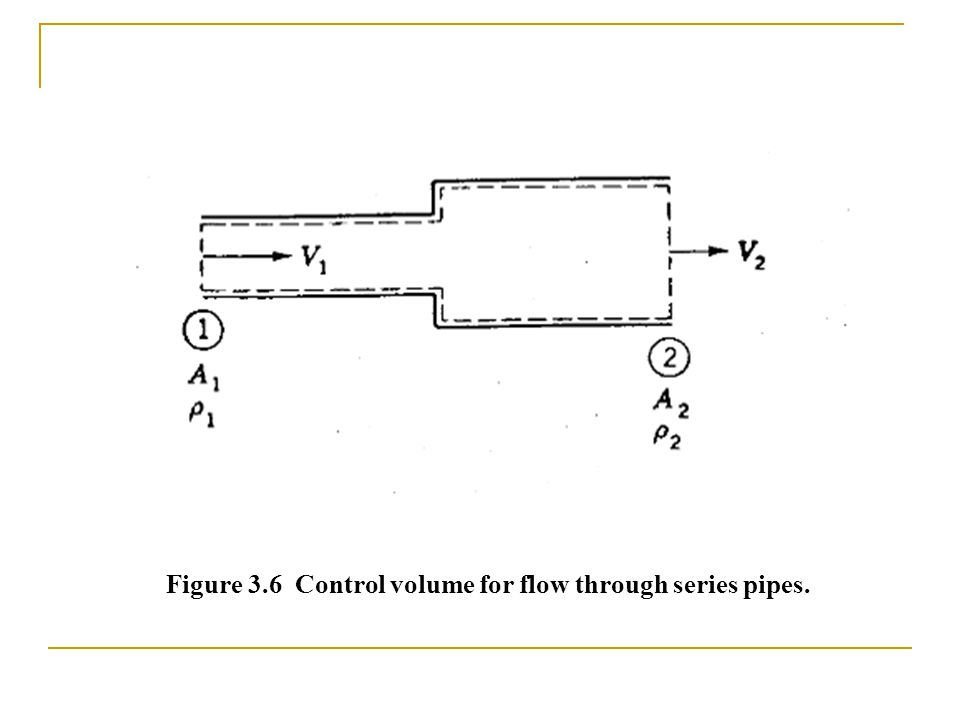 Figure 3.6 Control volume for flow through series pipes.
