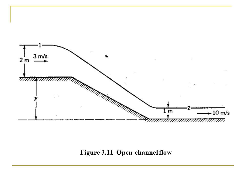 Figure 3.11 Open-channel flow