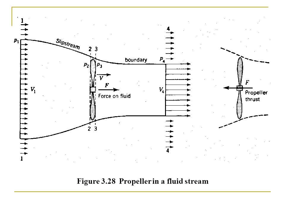 Figure 3.28 Propeller in a fluid stream