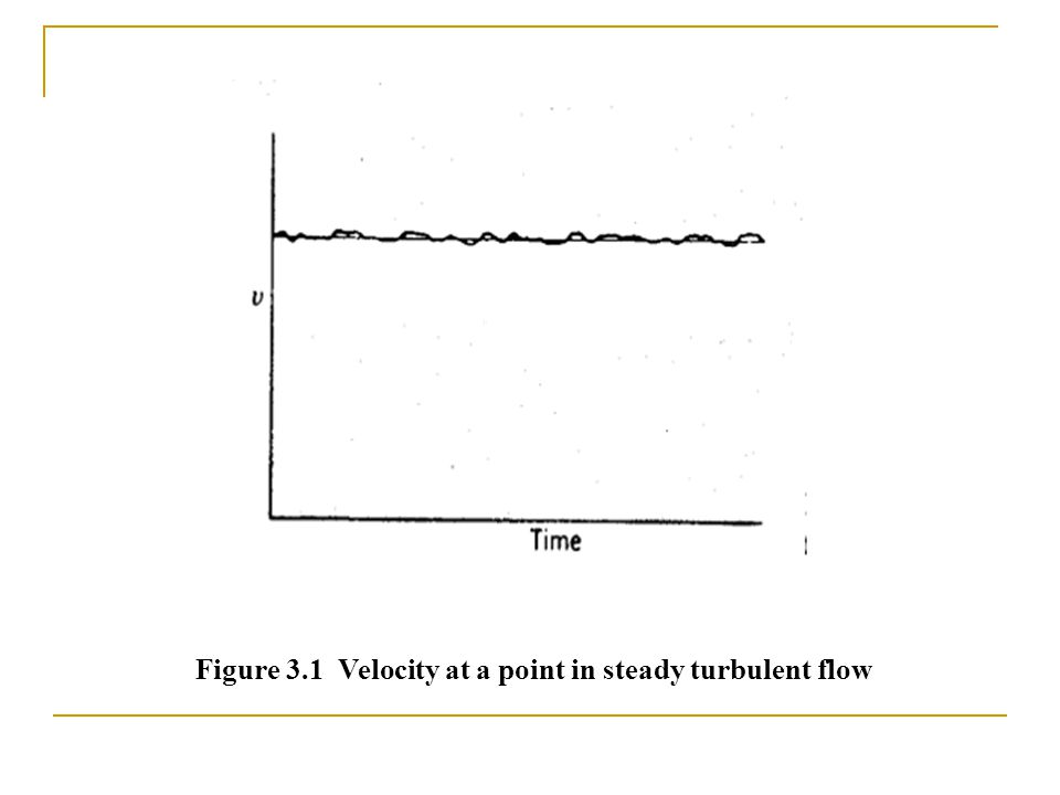 Figure 3.1 Velocity at a point in steady turbulent flow