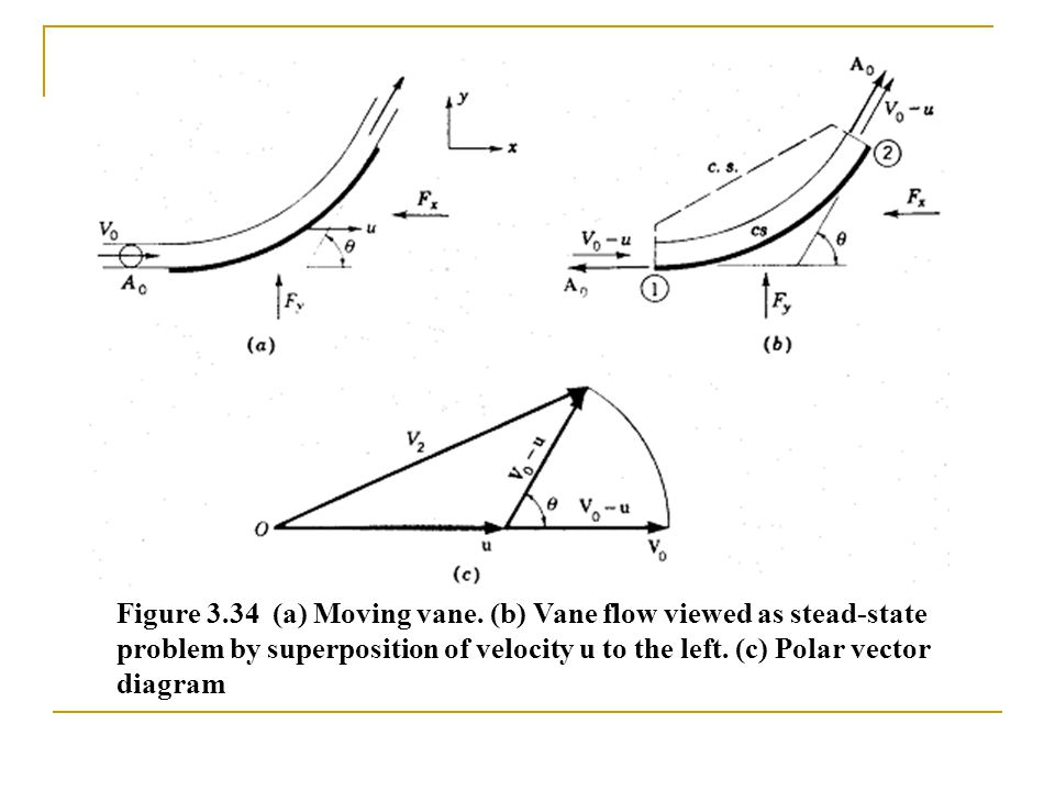 Figure 3.34 (a) Moving vane. (b) Vane flow viewed as stead-state problem by superposition of velocity u to the left. (c) Polar vector diagram