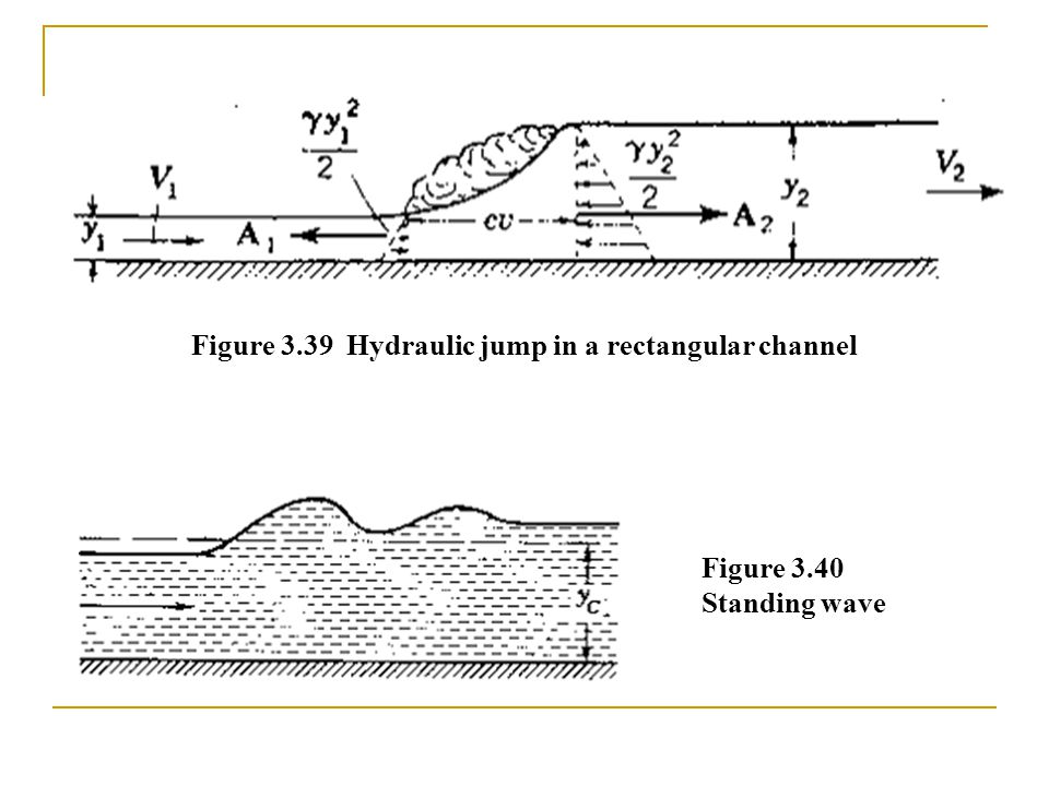 Figure 3.39 Hydraulic jump in a rectangular channel Figure 3.40 Standing wave