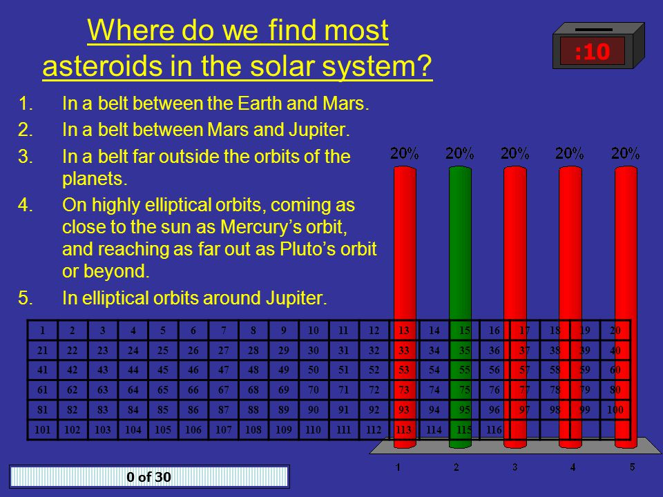 Where do we find most asteroids in the solar system.