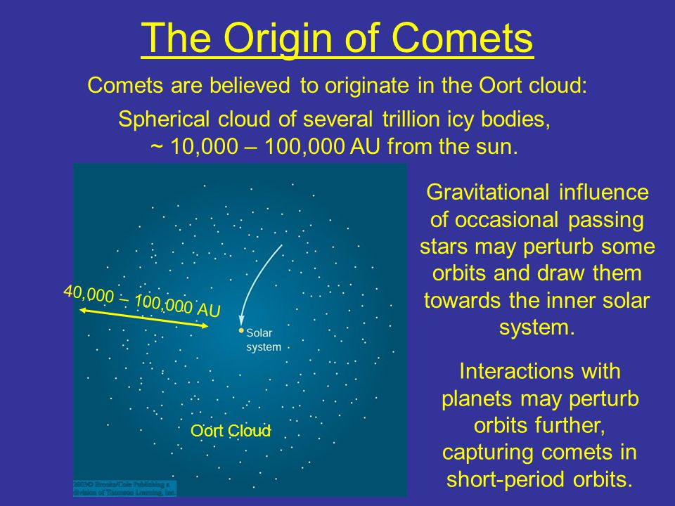 The Origin of Comets Comets are believed to originate in the Oort cloud: Spherical cloud of several trillion icy bodies, ~ 10,000 – 100,000 AU from the sun.
