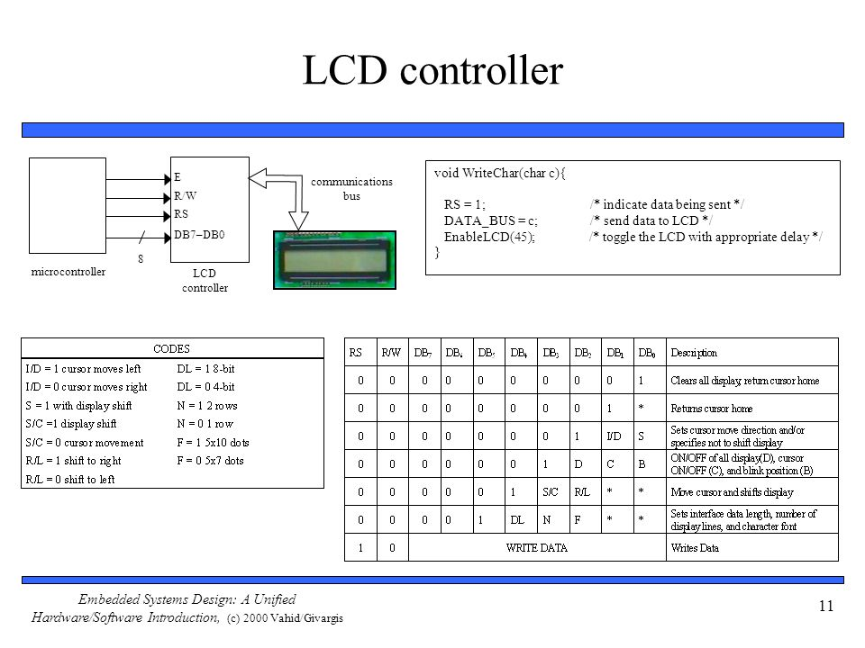 Embedded Systems Design: A Unified Hardware/Software Introduction, (c) 2000 Vahid/Givargis 11 LCD controller E R/W RS DB7–DB0 LCD controller communica