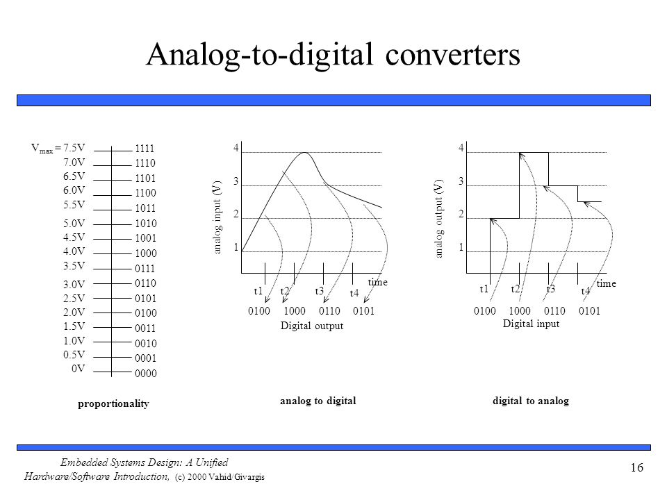 Embedded Systems Design: A Unified Hardware/Software Introduction, (c) 2000 Vahid/Givargis 16 Analog-to-digital converters proportionality V max = 7.5V 0V 1111 1110 0000 0010 0100 0110 1000 1010 1100 0001 0011 0101 0111 1001 1011 1101 0.5V 1.0V 1.5V 2.0V 2.5V 3.0V 3.5V 4.0V 4.5V 5.0V 5.5V 6.0V 6.5V 7.0V analog to digital 4 3 2 1 t1t2t3 t4 0100100001100101 time analog input (V) Digital output digital to analog 4 3 2 1 0100100001100101 t1t2t3 t4 time analog output (V) Digital input