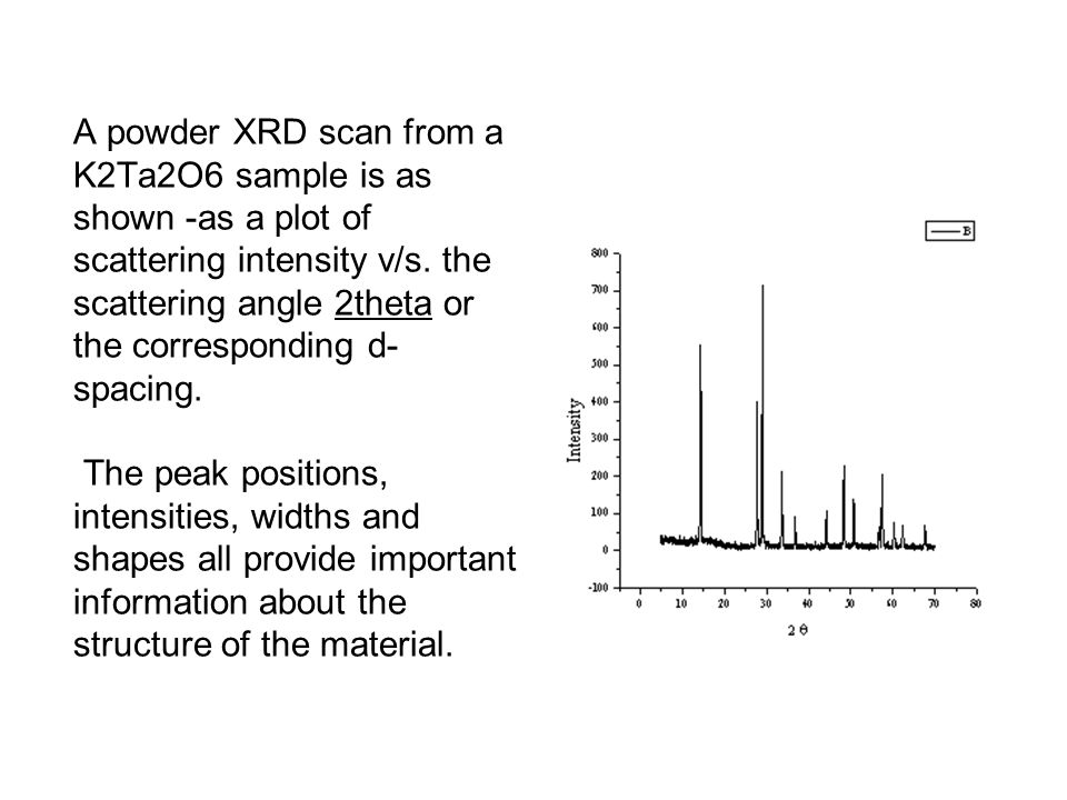 A powder XRD scan from a K2Ta2O6 sample is as shown -as a plot of scattering intensity v/s. the scattering angle 2theta or the corresponding d- spacin