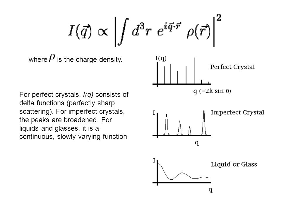where is the charge density. For perfect crystals, I(q) consists of delta functions (perfectly sharp scattering). For imperfect crystals, the peaks ar
