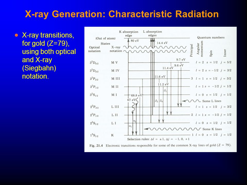 X-ray Generation: Characteristic Radiation  X-ray transitions, for gold (Z=79), using both optical and X-ray (Siegbahn) notation.