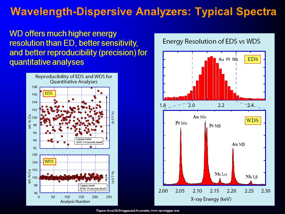 Wavelength-Dispersive Analyzers: Typical Spectra WD offers much higher energy resolution than ED, better sensitivity, and better reproducibility (precision) for quantitative analyses Figures from McSwiggen and Associates, www.mcswiggen.com