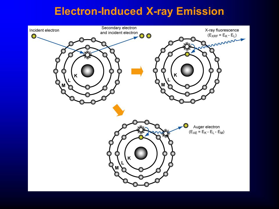 Electron-Induced X-ray Emission