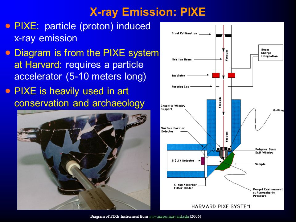 X-ray Emission: PIXE  PIXE: particle (proton) induced x-ray emission  Diagram is from the PIXE system at Harvard: requires a particle accelerator (5-10 meters long)  PIXE is heavily used in art conservation and archaeology Diagram of PIXE Instrument from www.mrsec.harvard.edu (2006)www.mrsec.harvard.edu