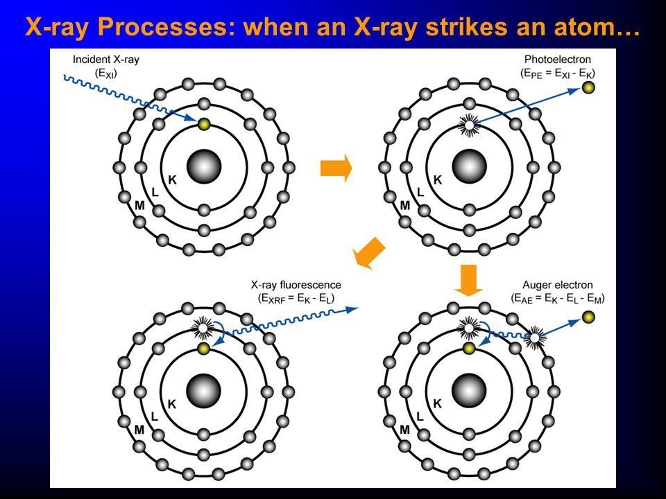 X-ray Processes: when an X-ray strikes an atom…