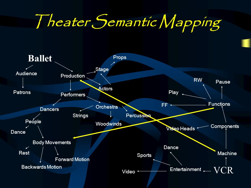 Theater Target Model Chose Ballet as Genre to map to Definition Motions of Dancers Music Associated with the Ballet Example: NutcrackerNutcracker