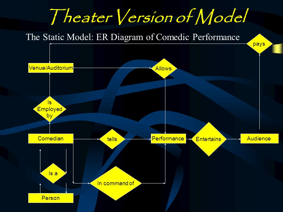 Theater Semantic Mapping Funny Comedic Performance Airline Person Performance Audience Pays for tickets Funny Jokes Not Funny Patrons Satisfaction Venue Employees Pilot Comedian Flight attendants Business Customers Buy Tickets Travel Airplanes