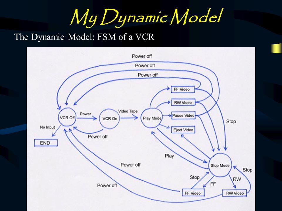 My Dynamic Model The Dynamic Model: FSM of a VCR