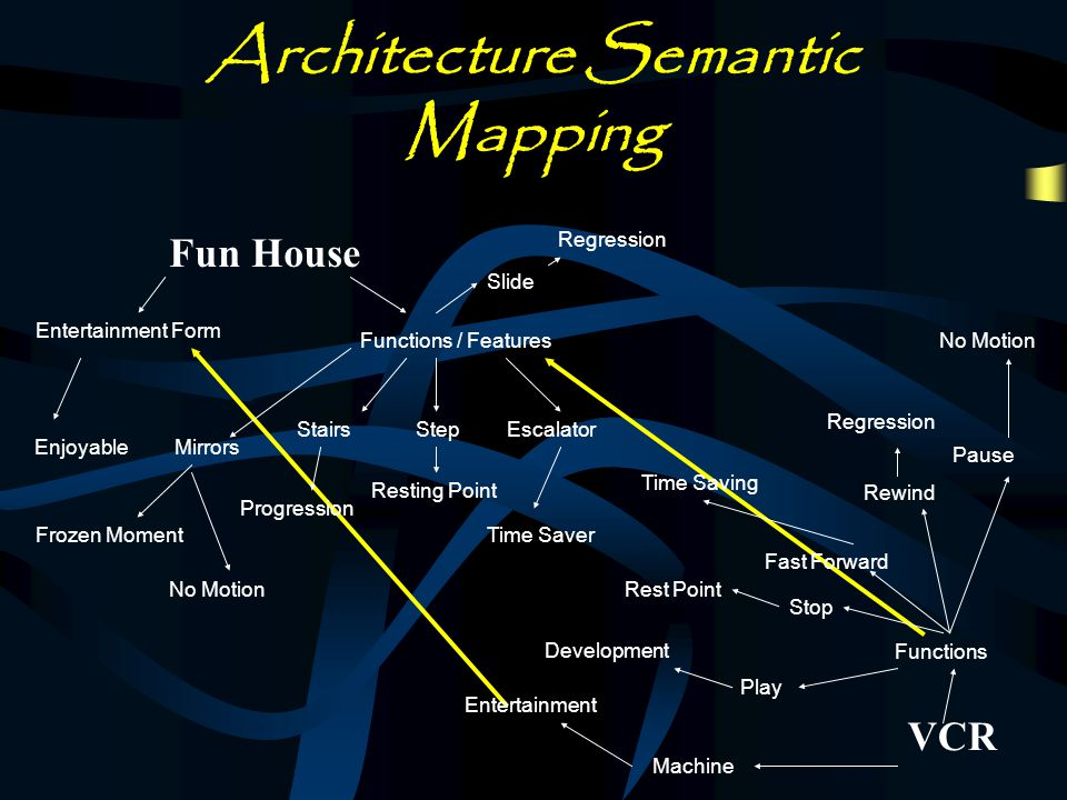 Architecture Semantic Mapping Fun House Entertainment Form Enjoyable Functions / Features Stairs Progression Mirrors Frozen Moment No Motion StepEscalator Resting Point Time Saver Slide Regression VCR Functions Play Machine Entertainment Stop Fast Forward Rewind Pause No Motion Development Rest Point Time Saving Regression