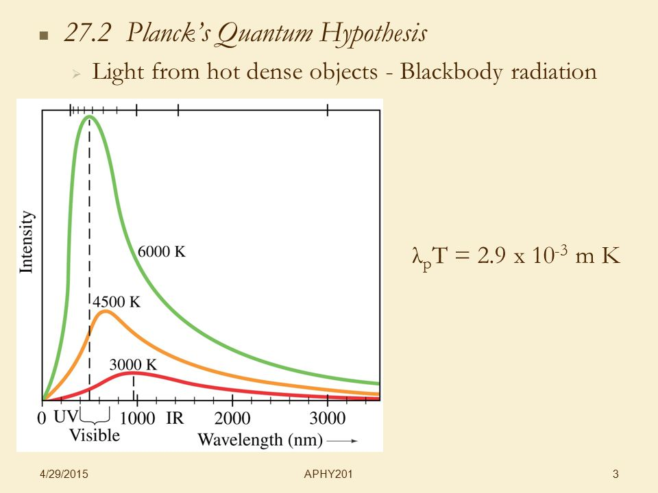APHY201 4/29/2015 3 27.2 Planck's Quantum Hypothesis   Light from hot dense objects - Blackbody radiation λ p T = 2.9 x 10 -3 m K