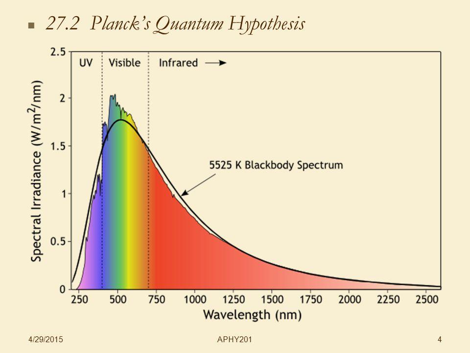 APHY201 4/29/2015 4 27.2 Planck's Quantum Hypothesis