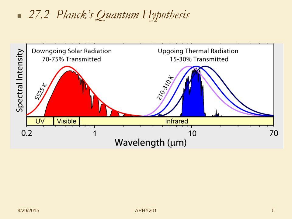 APHY201 4/29/2015 5 27.2 Planck's Quantum Hypothesis