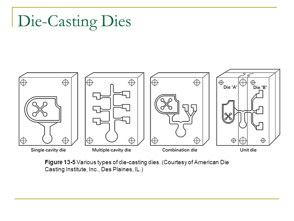 Basic Types of Die-Casting Hot chamber castings  Fast cycling times  No handling or transfer of molten metal  Used with zinc, tin, and lead-based alloys Heated-manifold direct injection die casting  Molten zinc is forced though a heated manifold  Next through heated mini-nozzles directly into the die cavity  Eliminates the need for sprues, gates and runners
