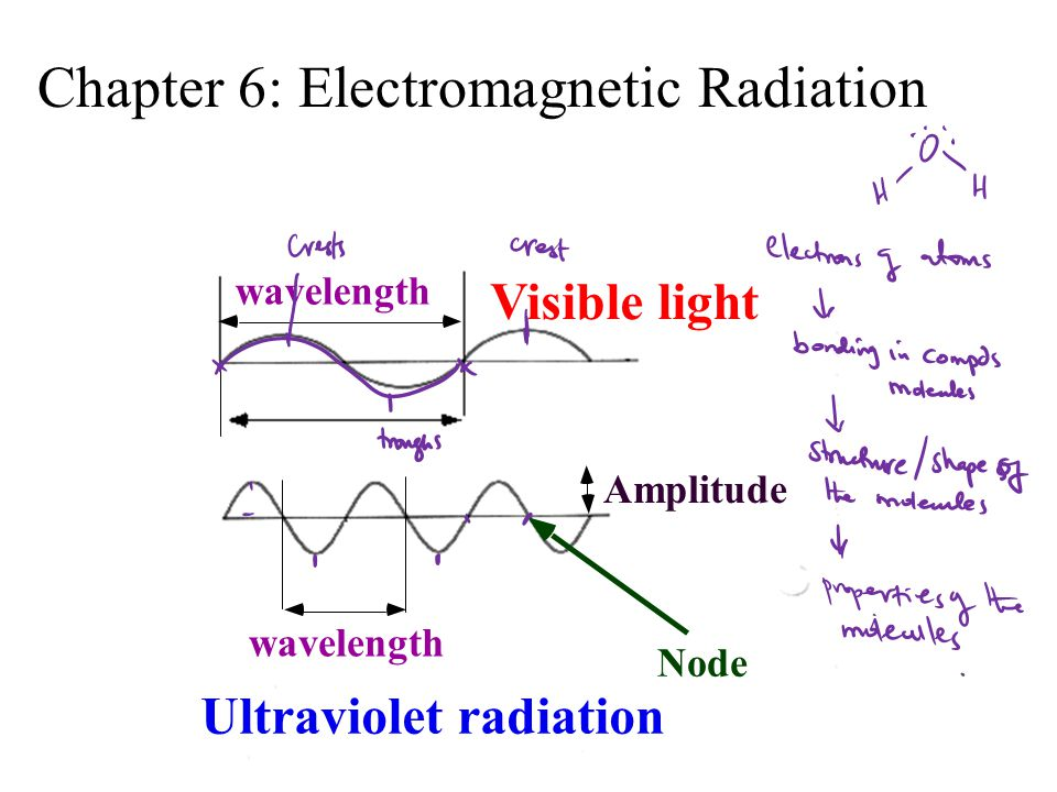 wavelength Visible light wavelength Ultraviolet radiation Amplitude Node Chapter 6: Electromagnetic Radiation