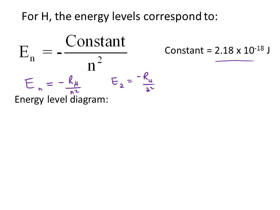 For H, the energy levels correspond to: Constant = 2.18 x 10 -18 J Energy level diagram: