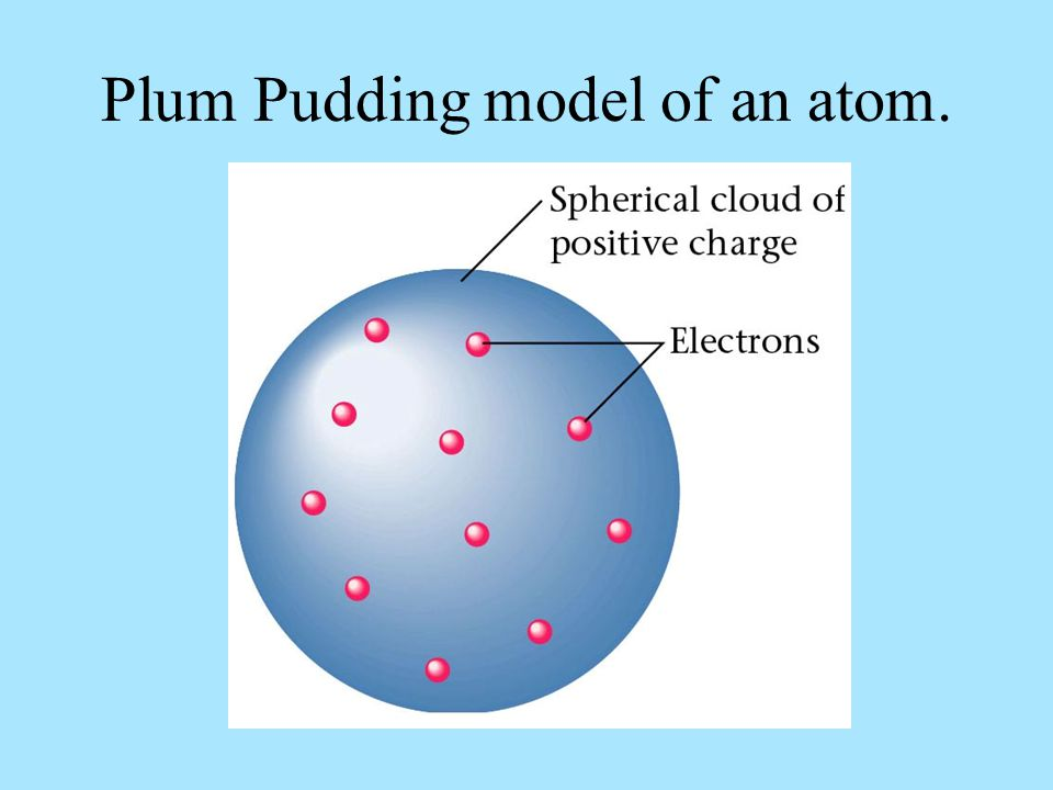Plum Pudding model of an atom.
